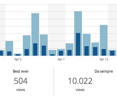 10000 visite